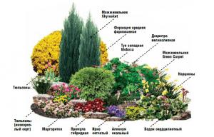 Схема цветника с использованием валунов