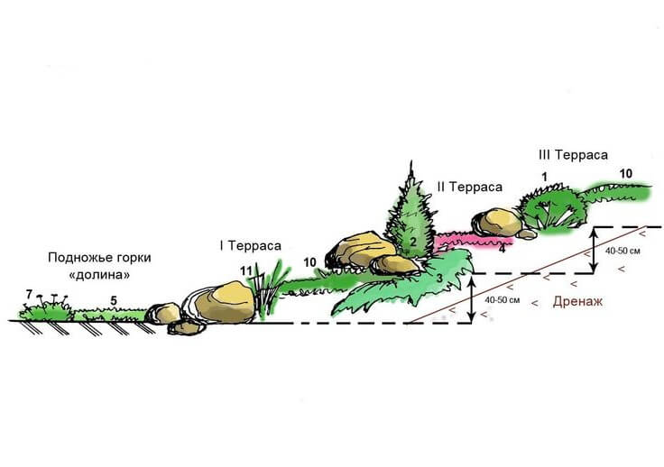 создания альпинария