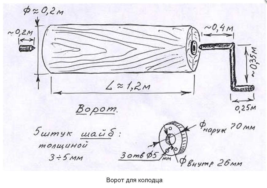 Коловорот для колодца своими руками 9