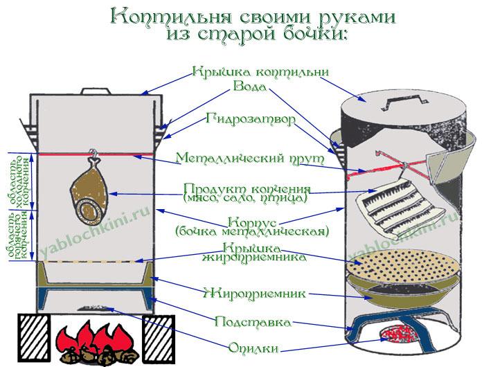 Схема изготовления коптильной