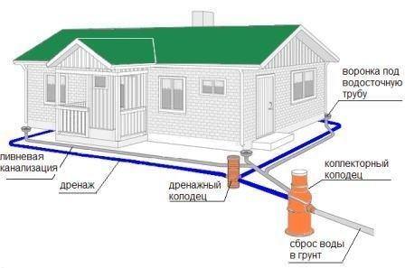 Схема водоотвода для частного дома
