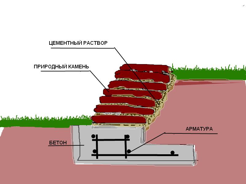 Высота ограждения подпорной стенки