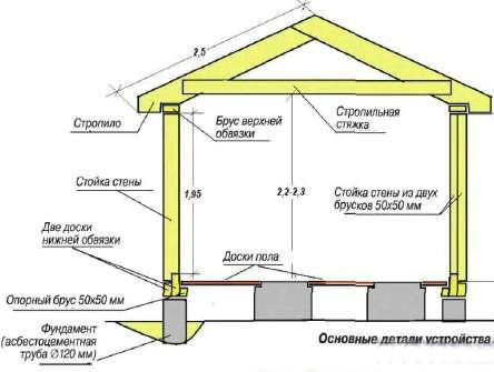 Построить гараж своими руками фото схемы