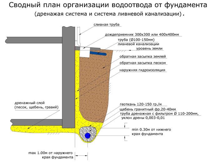 Дренажные системы для отвода грунтовых вод своими руками