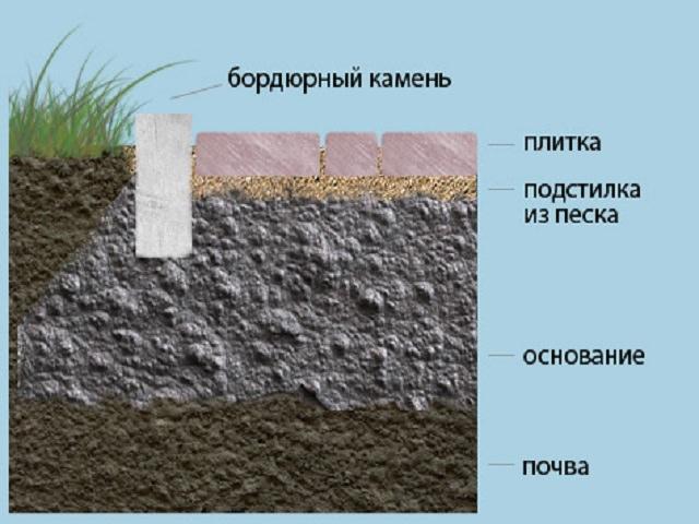 Выполняя работы по установке бортовых камней, нужно отнестись со всей серьёзностью к современным требованиям по благоустройству.