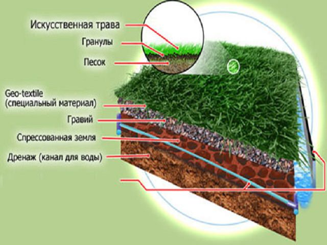 Укладка искусственного покрытия футбольного поля