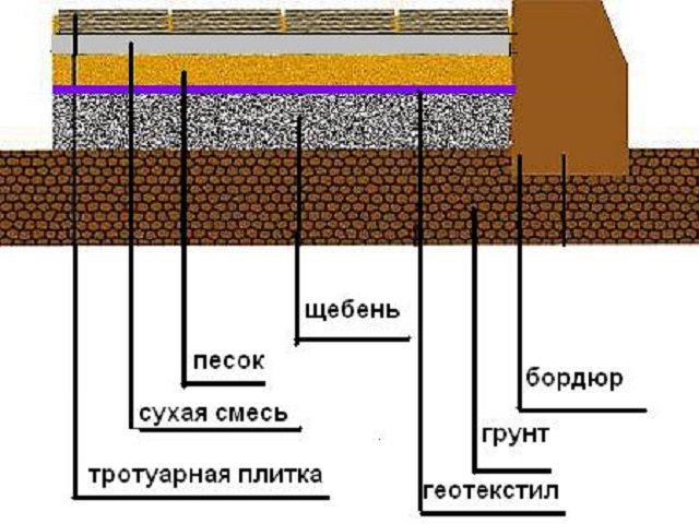 Как сделать бетонную площадку под стоянку?