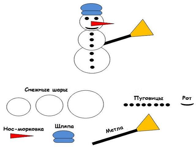 Последовательность лепки из пластилина снеговика