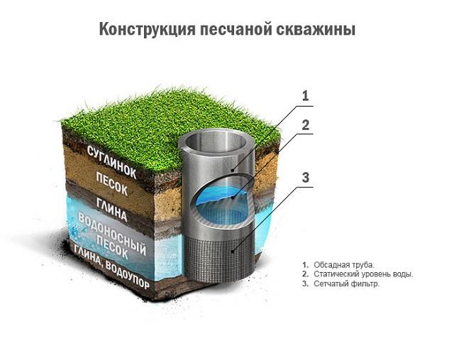 Схема песчаной скважины для строительства водопровода