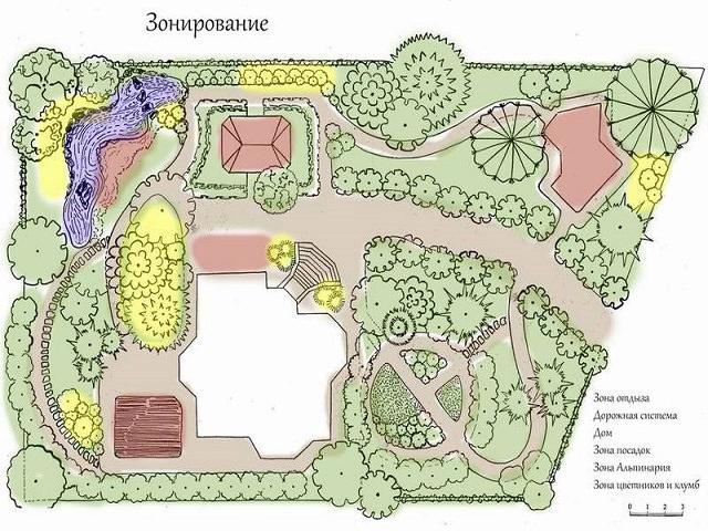 Иллюстрированный план зонирования двора частного дома