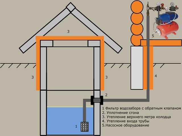 Схема водопровода с подпиткой из колодца