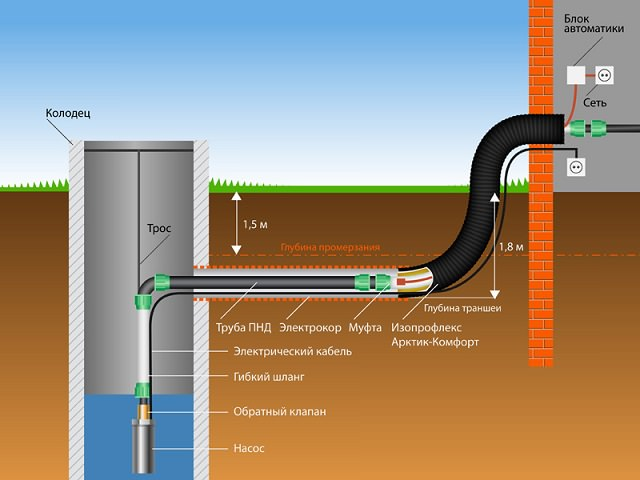 Схема подключения водопровода к колодцу