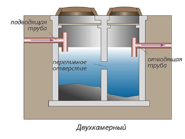 Схема выгребной ямы - двухкамерного септика