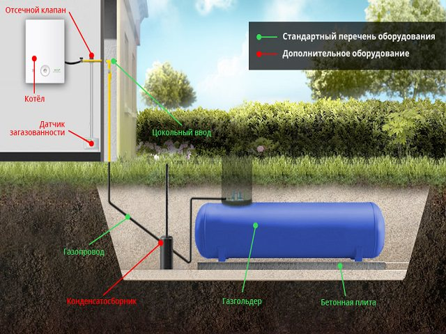 Схема установки газгольдера на участке