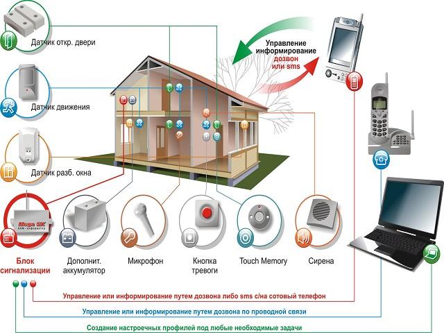 Схема GSM-сигнализации для охраны дачи
