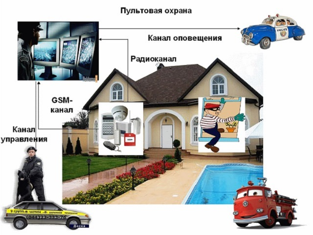 Схема охрана для дачи