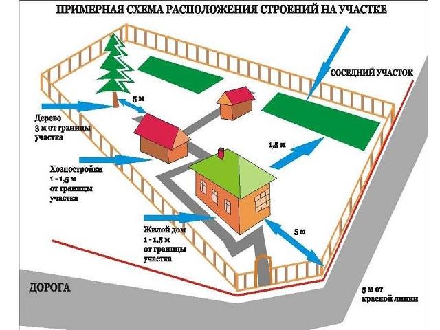 Планировка размещения построек на участке