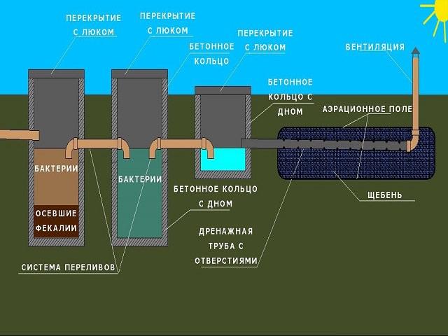Схема устройства и работы септика