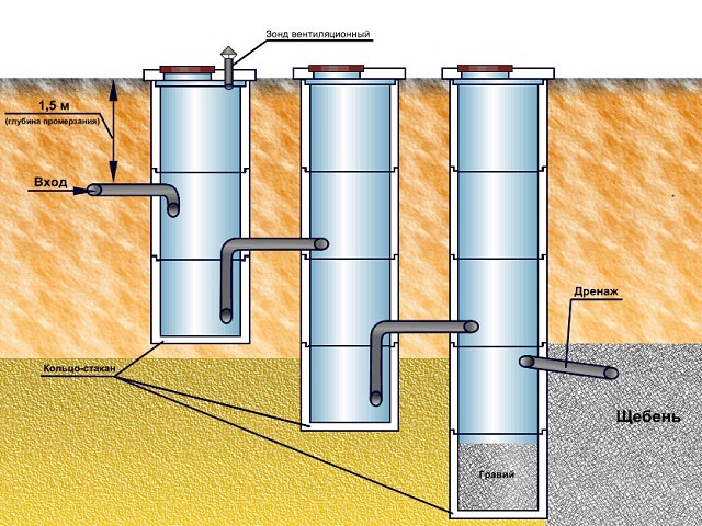 Схема устройства выгребной ямы септика