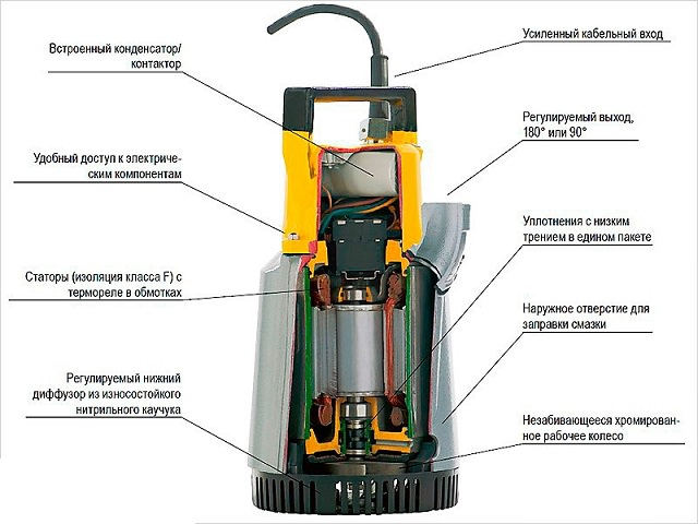 Схема устройства дренажного насоса для колодца
