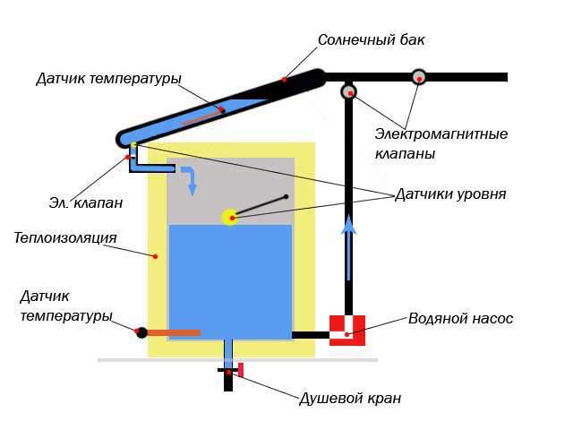 Этапы строительства летней помывочной