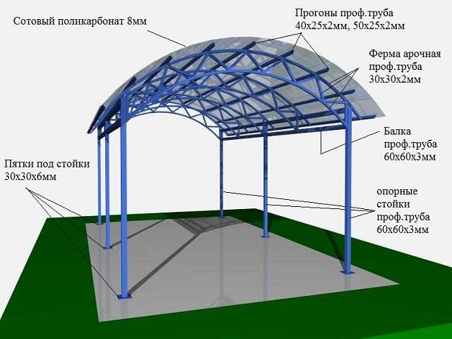 Строительство Навесов на дачных участках