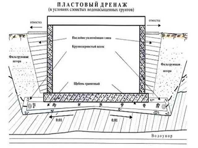 Схема пластового дренажа фундамента