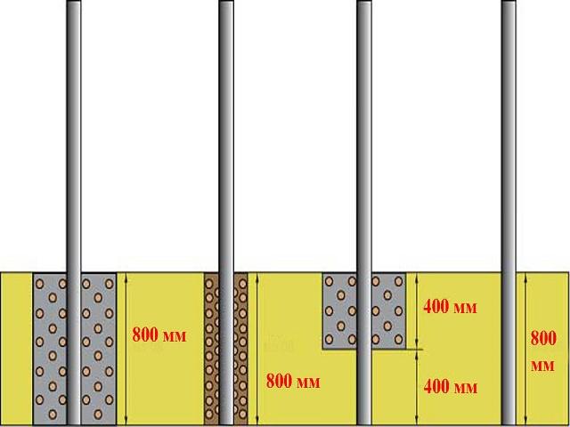 Схема установки забора из металлопрофиля