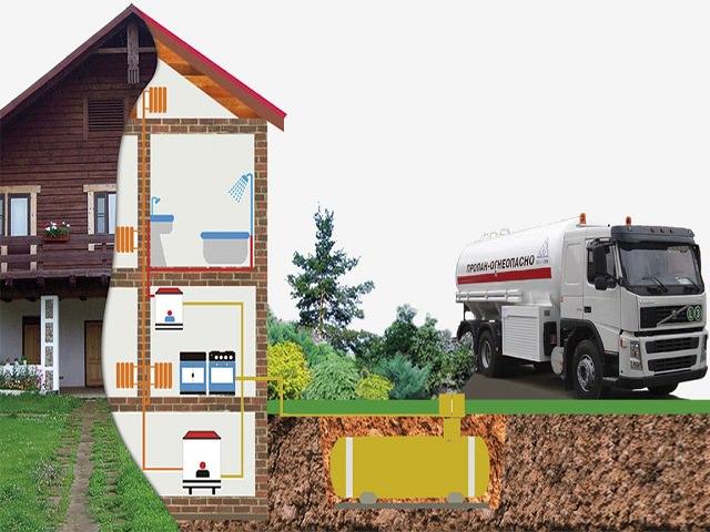 Схема заправки газгольдера