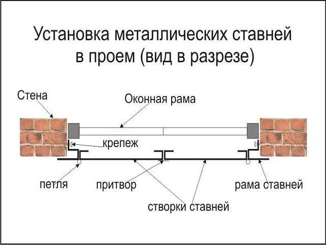 Схема установки ставней