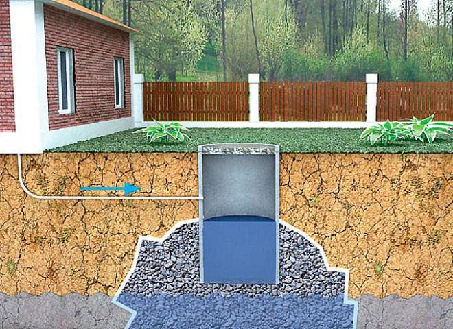 Схема устройства поглощающей выгребной ямы