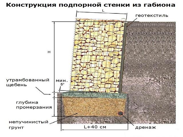 Схема подпорной стенки из габионов