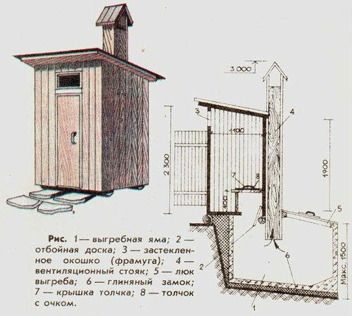 Дачни туалети