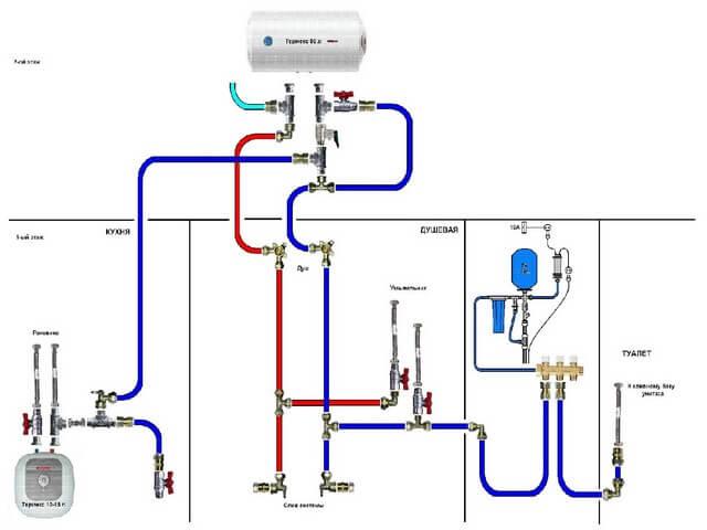 Схема дачного водопровода из колодца