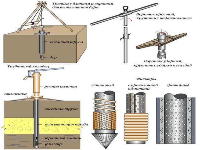 Схема изготовления скважины