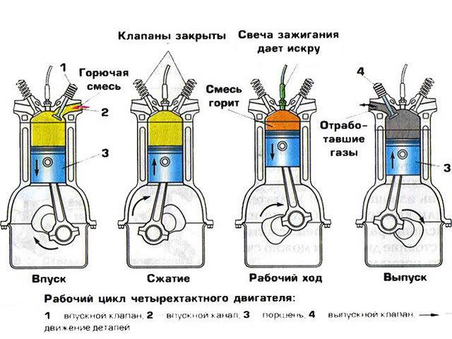 Схема ДВС
