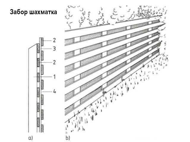 Схема шахматной конструкции