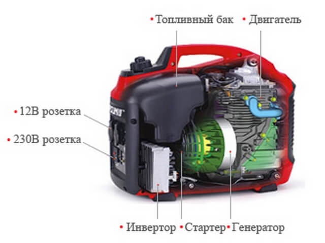 Ремонт бензогенератора инвертора