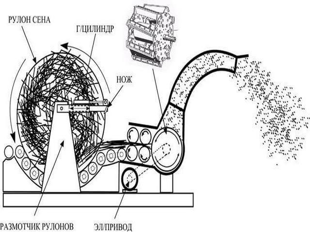 Схема деталей электрического измельчителя