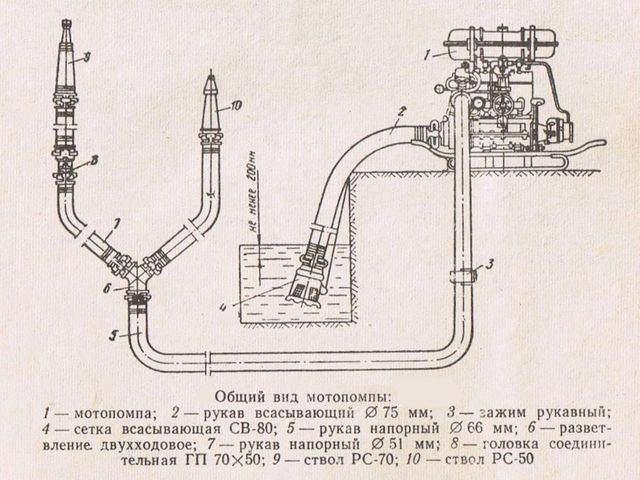 Общий вид мотопомпы