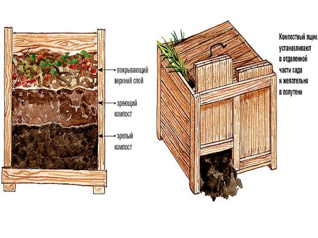 Как сделать компостную яму 726