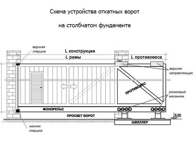 Схема устройства ворот