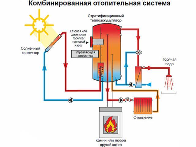Отопление своими руками