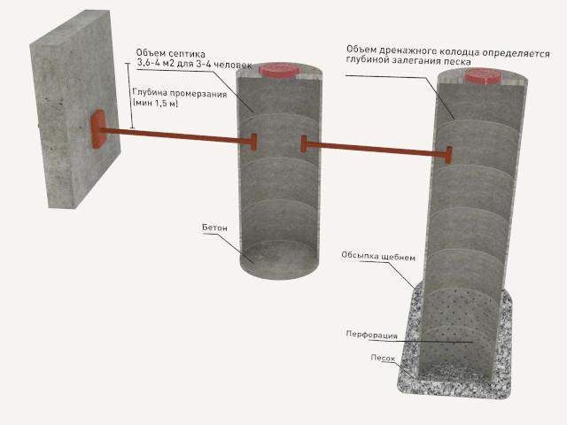 Как забитонировать бетонное кольцо?