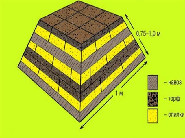 Схема приготовления торфо-навозного компоста
