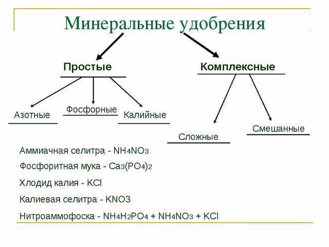Удобрения и их классификация