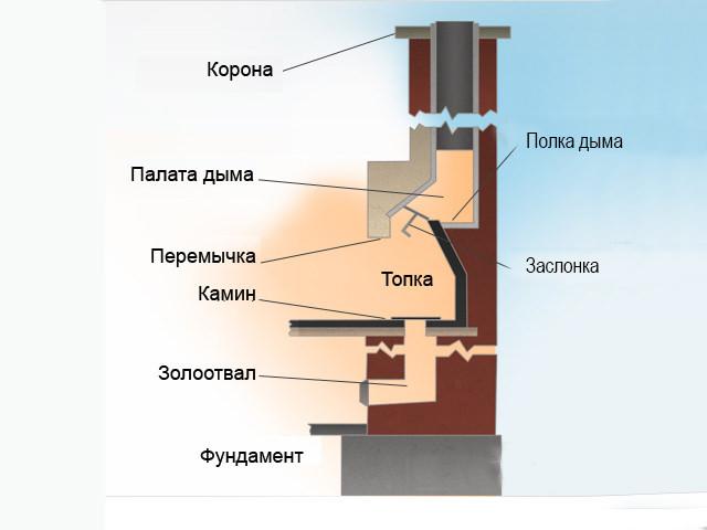 Как построить прямоугольный камин?
