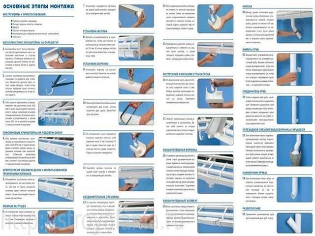 Основные виды монтажа водостока