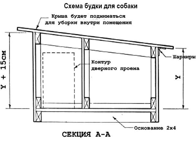Сделать утеплённую будку для немецкой овчарки своими руками чертежи