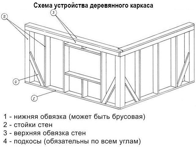 Устройство каркасного строения